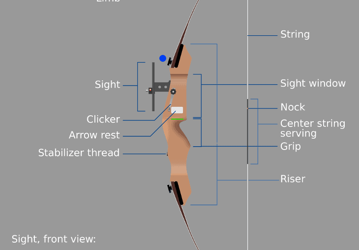 Parts of a Recurve Bow